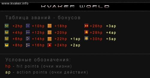 Kvaker World – Game : Таблица званий - бонусов